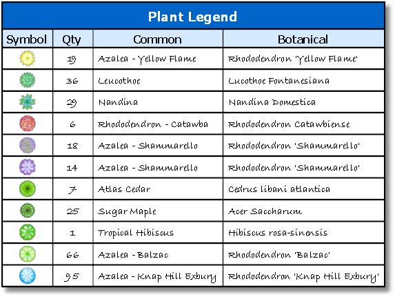 Adding A Plant Legend